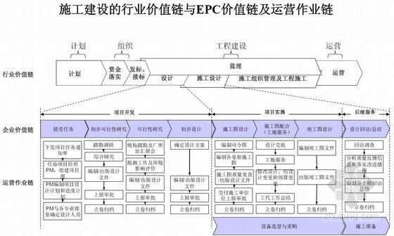建筑工程施工企业精细化管理培训讲义(流程管理)