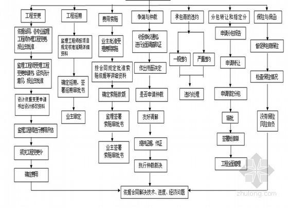 住宅工程监理规划(流程图)