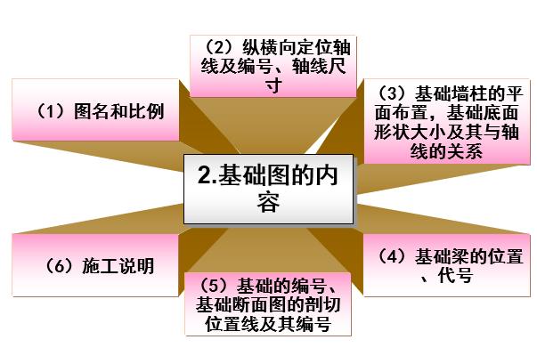 砌体结构施工图识读(PPT,98页)