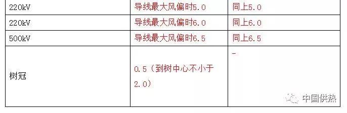 压力管道设计技术规定(城市热力管网)_6