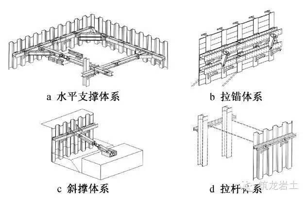基坑钢支撑体系设计中国、日本对比,差距!_8