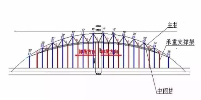 大跨度拱形钢结构安装施工工法_8