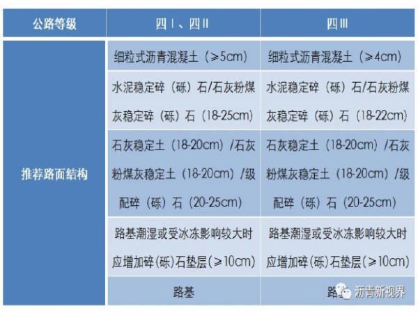 农村公路工程技术标准(征求意见稿)公布