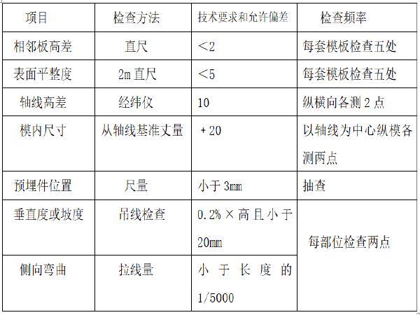 [郑州]高速公路涵洞八字墙施工工法