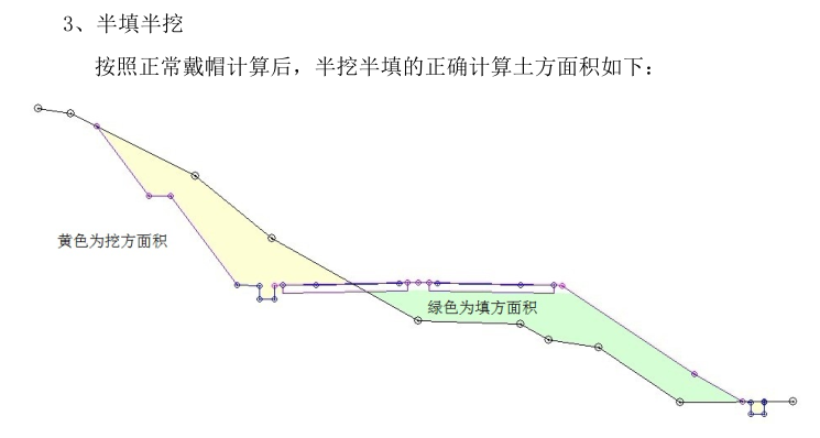 公路工程路基土石方总量复核解决方案(PDF,14页)