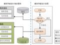 从节能设计IFC数据生成IDF数据的机制及关键算法