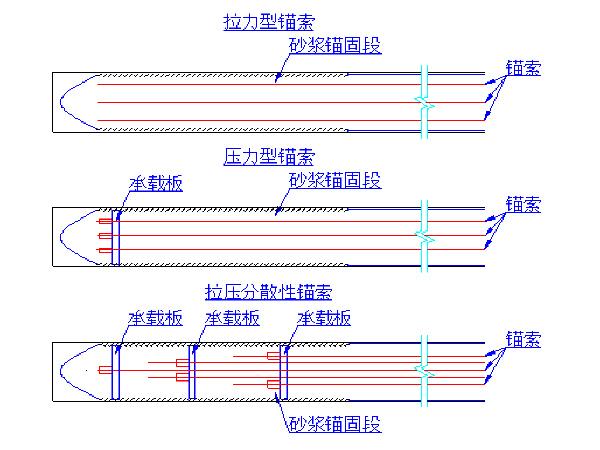 悬索桥锚定施工工法