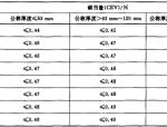 GB1591-2008低合金高强度结构钢
