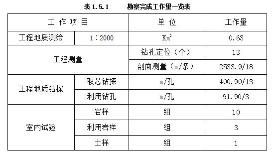 [重庆]跨越深冲沟大桥工程地质勘察报告