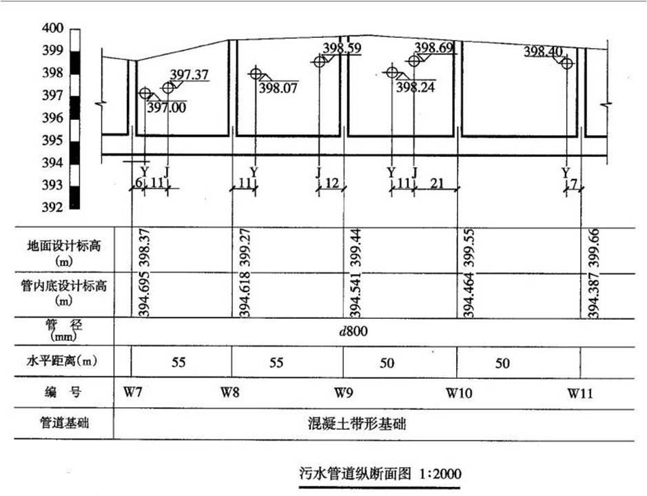 [分享]关于市政管道工程识图的相关知识,这些你都得知道!
