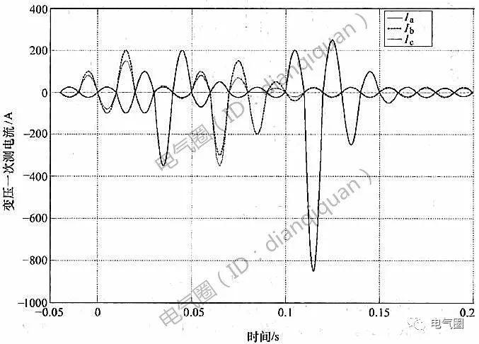[案例分析]从6kV中压侧故障录波看低压开关柜事故_2