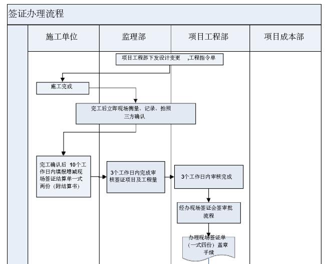 [江苏]房地产公司成本管理手册(146页,图表丰富)_6