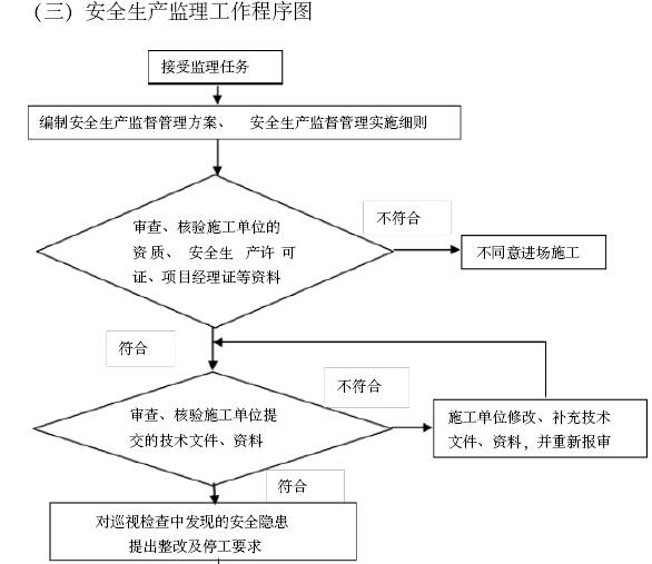 [福建]旧城改造总承包项目施工监理大纲(421页)_1