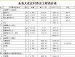 钢结构厂房工程预算范本
