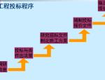 【全国】高速公路项目招投标管理(共153页)