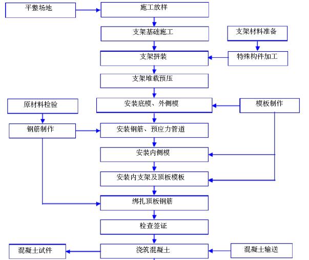 [西安]地铁工程土建施工项目管理策划书(162页)