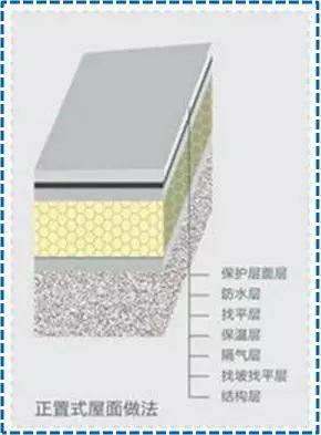 屋面SBS卷材防水详细施工工艺图解及细部做法_1