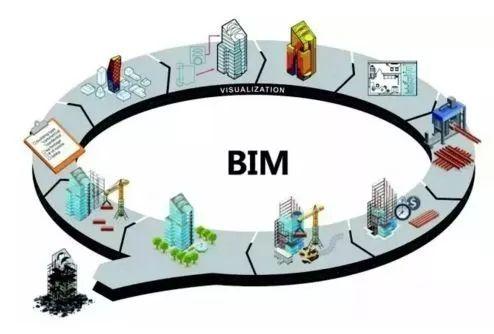 [路桥BIM]BIM要攻占建筑市场了,是真的吗?