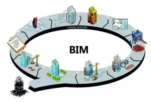 cad設計院向BIM設計院轉型是必然趨勢嗎?