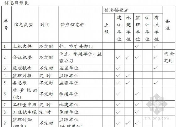 [四川]住宅工程土建監理實施細則(質控措施詳細)
