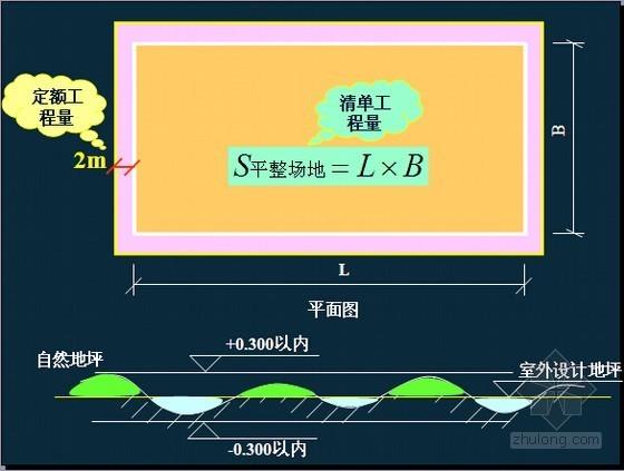 [山东]2015年土石方工程量计算名师精讲(大量图文解析 95页)
