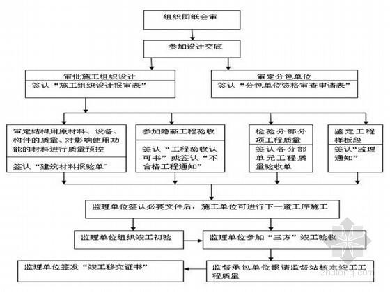 水库水保治理工程监理规划(2014年编制)