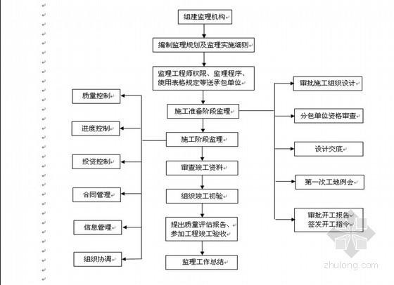 [贵州]建设工程监理公司工作指导手册(2013年)