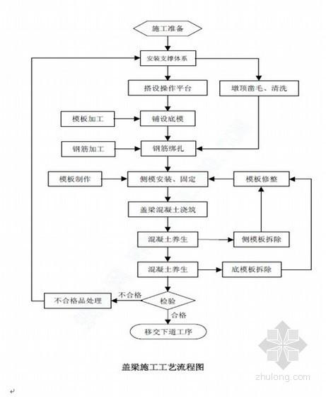 桥梁工程盖梁施工方案(中水 内附详细计算书)