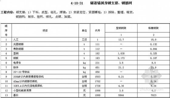 贵州省公路工程预算补充定额——隧道锚施工预算定额([2011]70号)