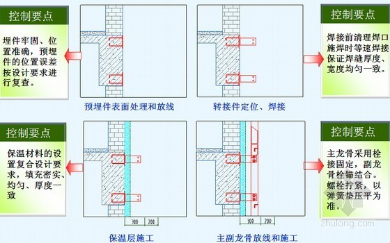 [QC成果]外檐装饰中多种材质结合部施工质量控制汇报