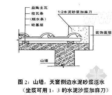 北京某工程罗曼瓦屋面施工方案