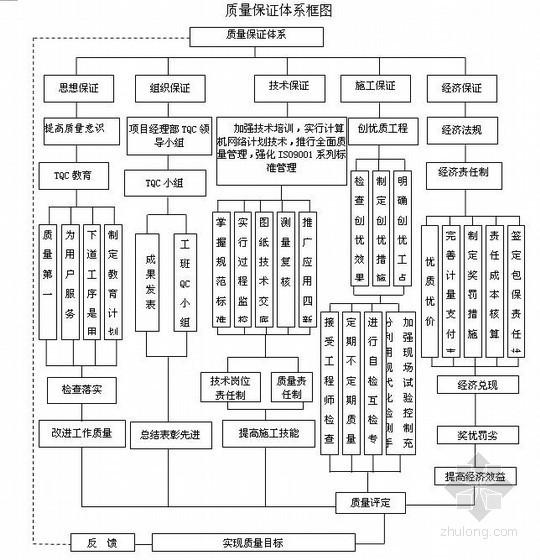久永铁路预应力T梁桥下部结构施工组织设计(2010年,实施)