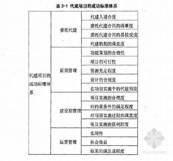 [硕士]代建项目成功指标与成功因素研究[2010]