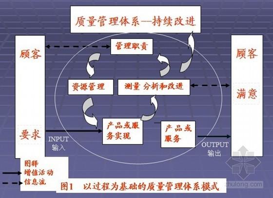 房地产质量管理体系基础知识培训讲义(ppt 共88页)