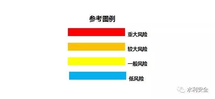 如何绘制安全风险四色分布图?手把手教你!