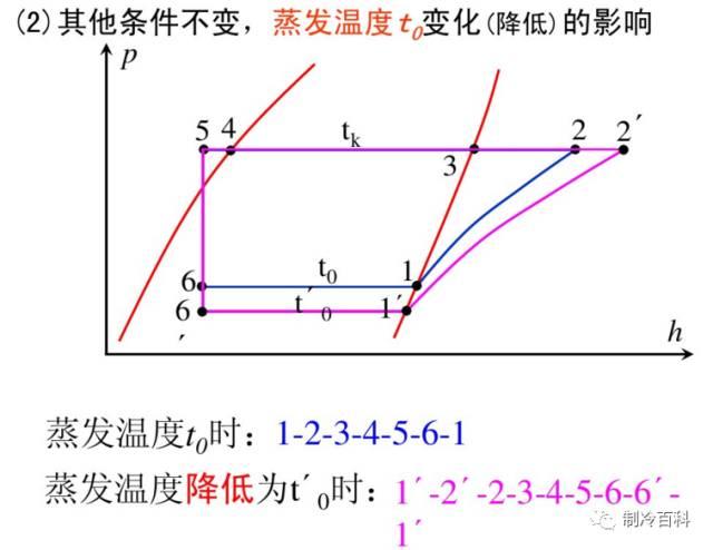 干货┃制冷原理工况与热力计算_25