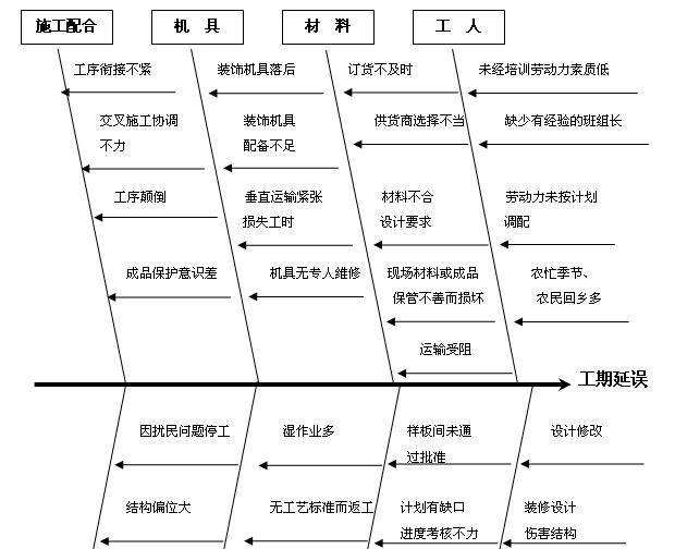 [陕西]酒店室内装饰工程施工组织设计(150页)_7