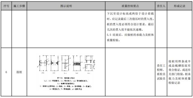 建筑工程施工工艺质量管理标准化指导手册_23