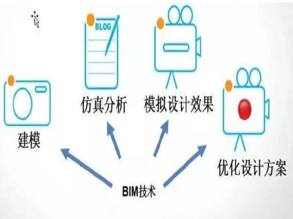 BIM技术在综合管廊中有什么用处?
