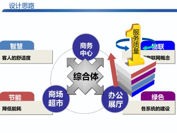 智慧综合体管理平台整体建设方案
