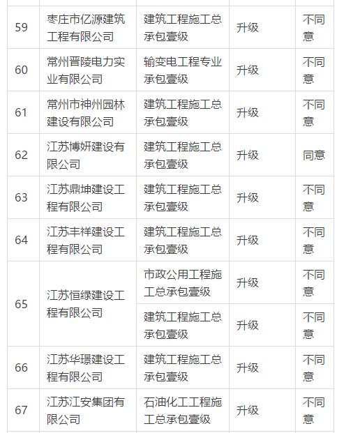 住建部:企业资质升级358项不同意(2018年2月11日)_10