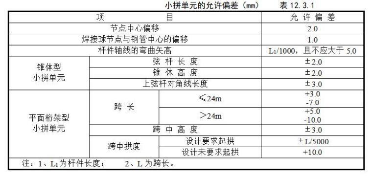 建筑工程施工质量验收规范检验批检查表(完整版)-小拼单元的允许偏差