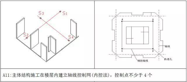 测量放线施工标准化做法图册,精细到每一步!_8