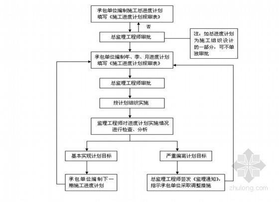 [福建]道路工程监理大纲(含大桥2座 箱涵1座)