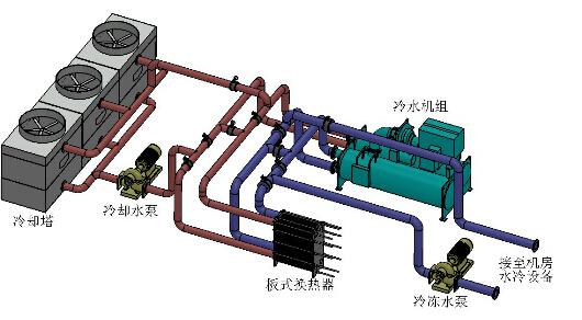 计算机机房空调系统方案设计