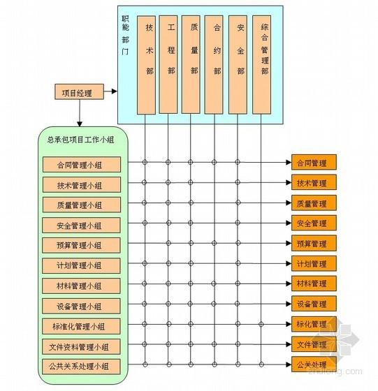 [辽宁]工程质量创优策划方案(世纪杯)