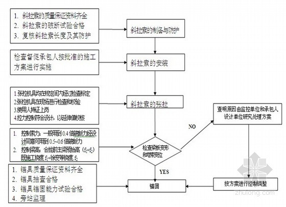 矮塔斜拉桥监理实施细则(流程图)