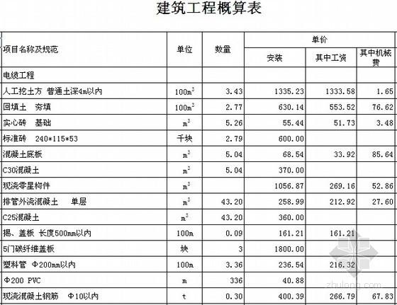 [南京]10kV配电工程初步设计概算书(2012)