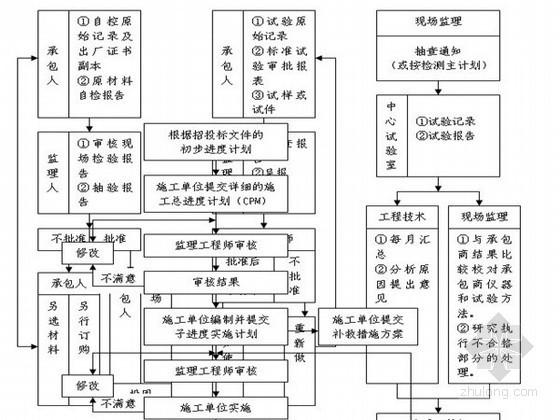 [重庆]市政道路工程监理规划(附流程图)