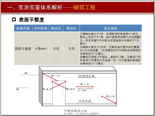 [标杆]房地产实测实量管理精细化培训精讲(146页,图文并茂)